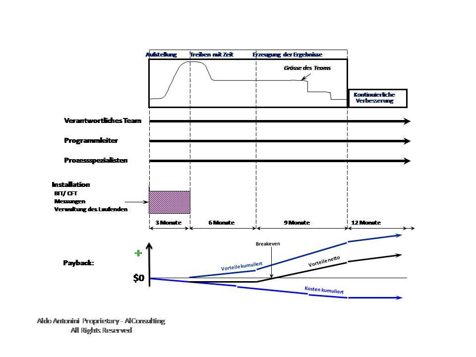 Figure 2: Programm im Verlauf der Zeitachse